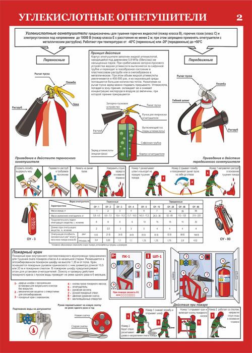 Инструкция Действия При Пожаре В Магазине